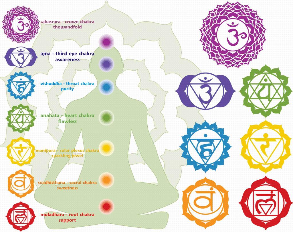 Posizione dei chakra