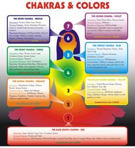 Chakra e colori corrispondenti